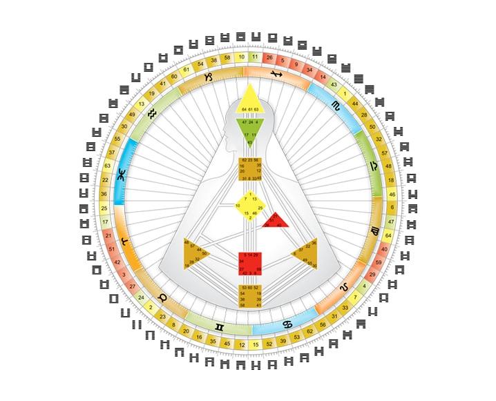 Get chart Human Design